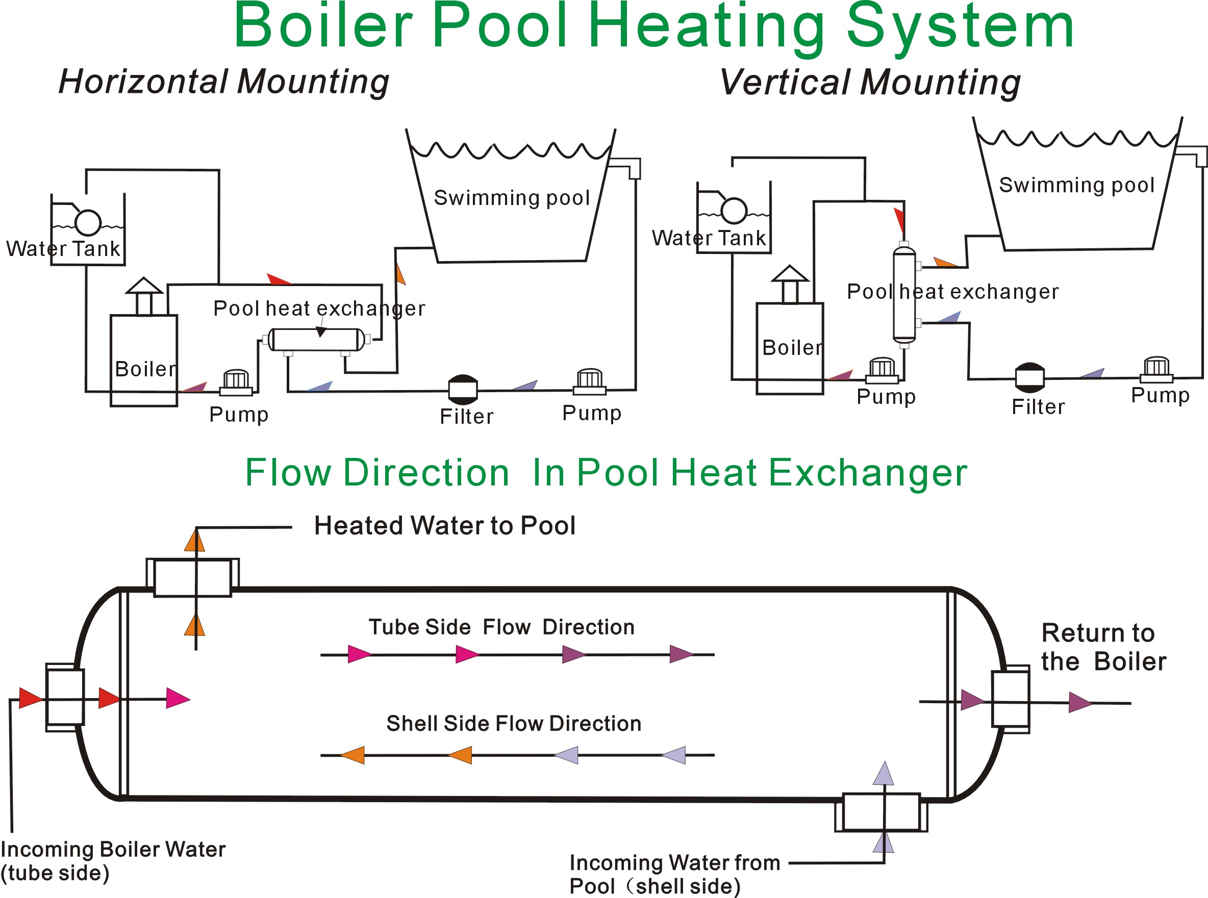 Heat Exchanger Swimming Pool Installing Pump For Images Of