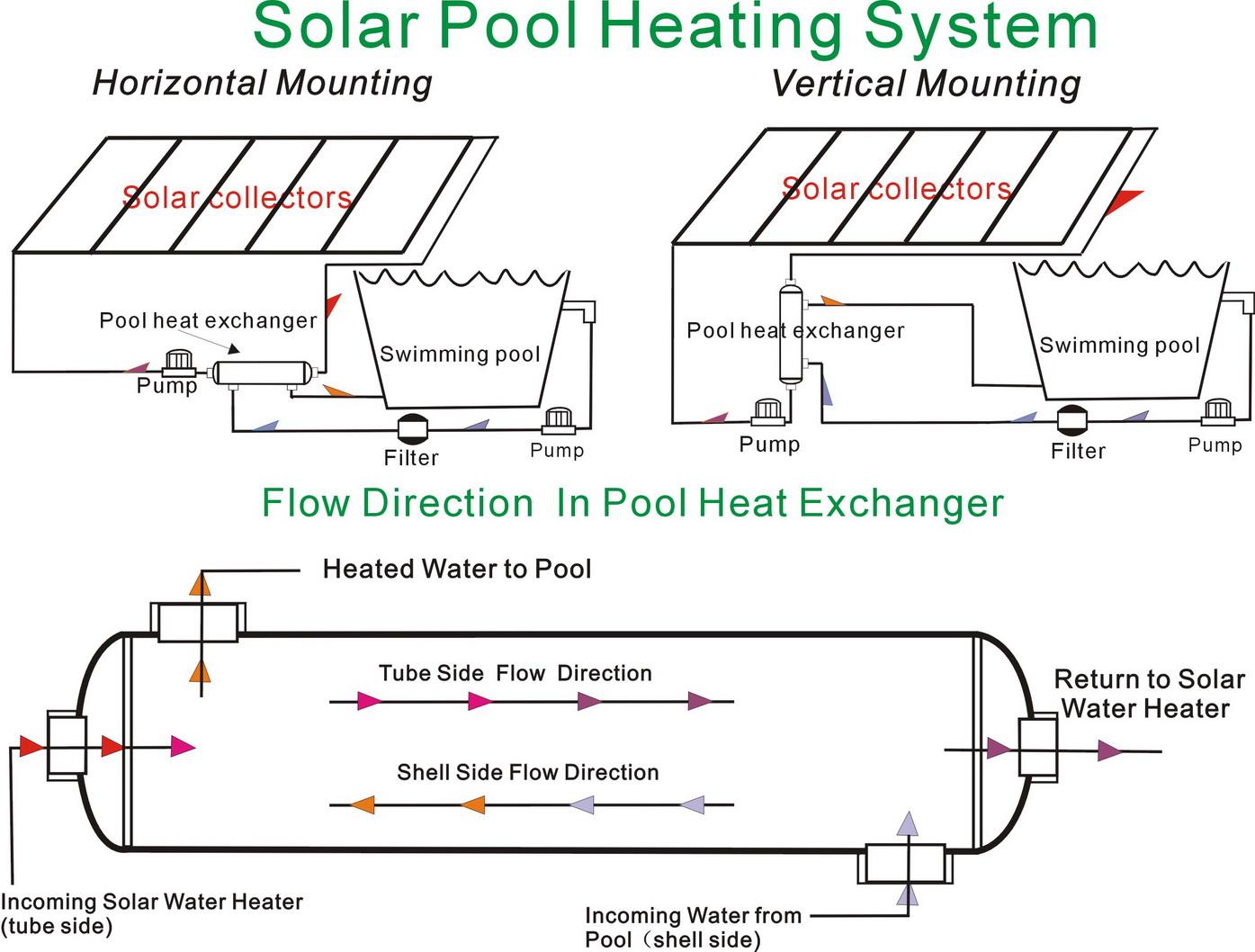 85 Kbtu Stainless Steel Shell Amp Tube Swimming Pool Heat